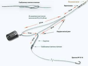 Донка-закидушка с поплавком Рыбалка - Информационно 58